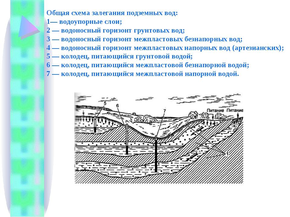 слайда 6 Общая схема залегания