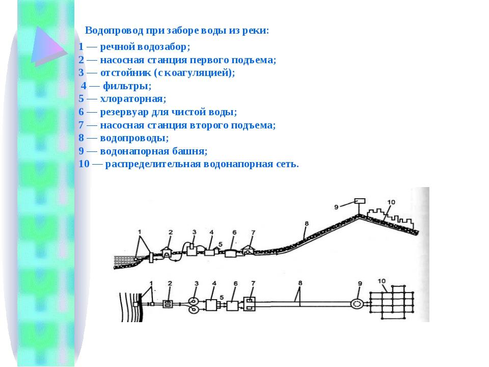 Водопровод при заборе воды из реки: 1 — речной водозабор; 2 — насосная станц...