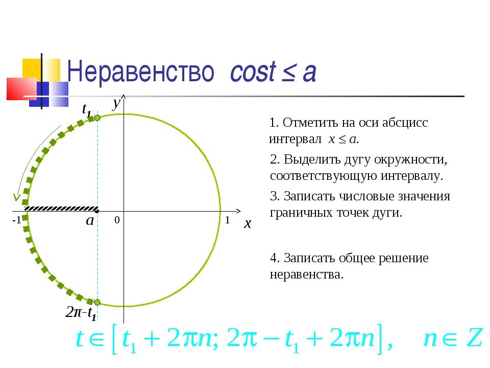 Неравенство cost ≤ a 0 x y 1. Отметить на оси абсцисс интервал x ≤ a. 2. Выде...