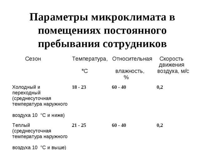 Параметры микроклимата в помещениях постоянного пребывания сотрудников Сезон...