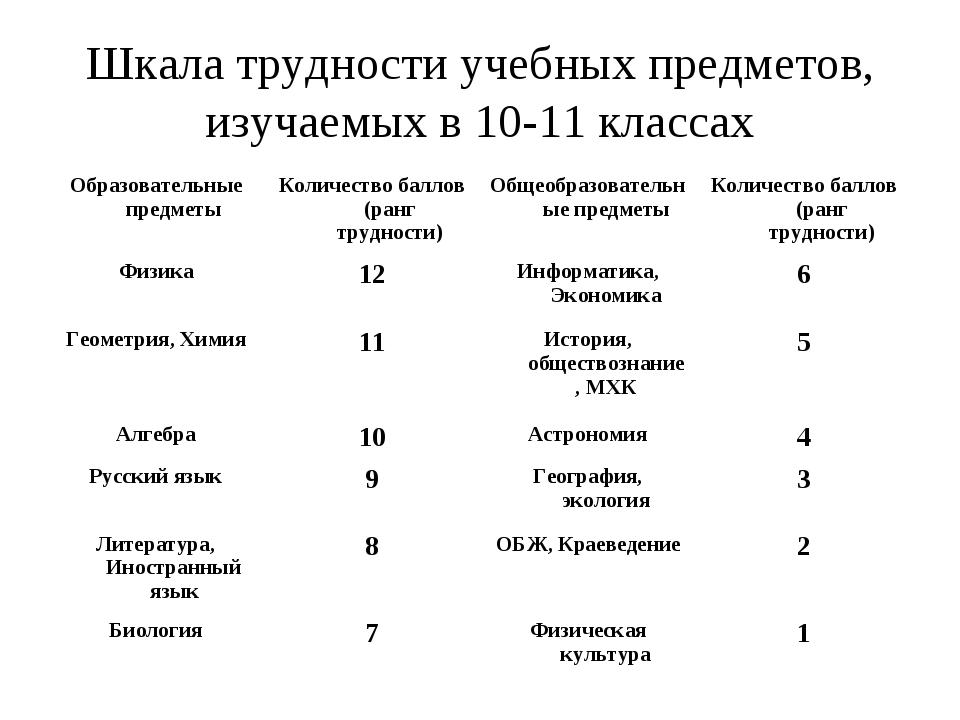 Шкала трудности учебных предметов, изучаемых в 10-11 классах Образовательные...
