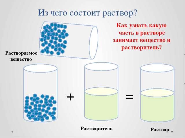 Из чего состоит раствор? Растворяемое вещество Растворитель + = Раствор Как у...