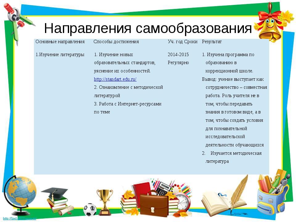 Направления самообразования Основные направления Способы достижения Уч. год С...