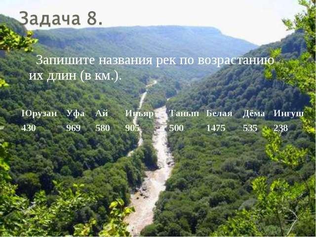 Запишите названия рек по возрастанию их длин (в км.). ЮрузанУфаАйИньярТа...