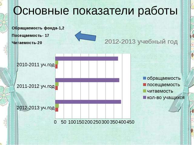 Основные показатели работы Обращаемость фонда-1,2 Посещаемость- 17 Читаемость...