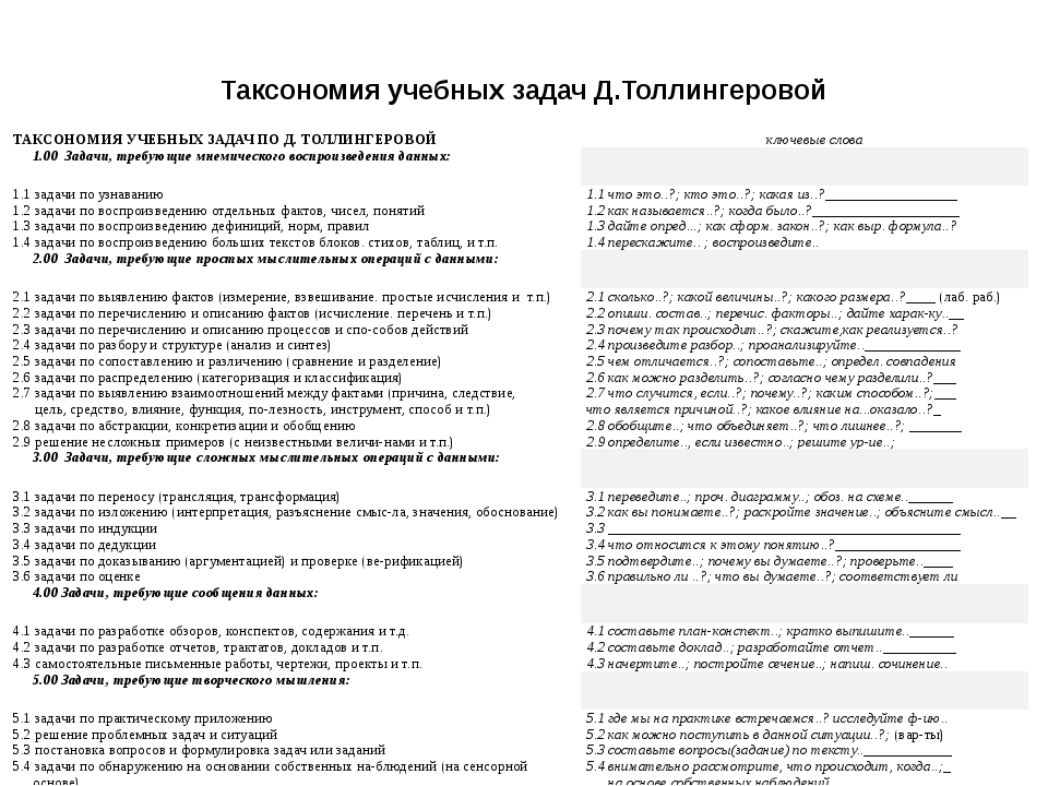 Таксономия учебных задач Д.Толлингеровой ТАКСОНОМИЯ УЧЕБНЫХ ЗАДАЧ ПО Д. ТОЛЛИ...