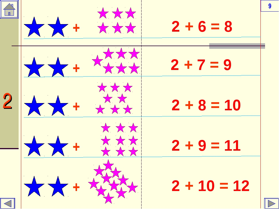 2 + 6 = 8 2 + 7 = 9 2 + 8 = 10 2 + 9 = 11 2 + 10 = 12 + + + + + 2 9