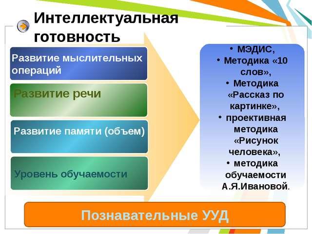 Интеллектуальная готовность Развитие речи Развитие памяти (объем) Уровень обу...
