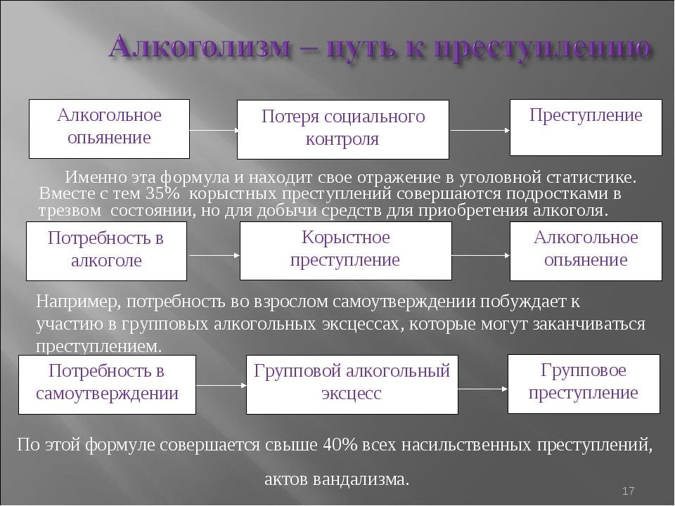 * Именно эта формула и находит свое отражение в уголовной статистике. Вместе...