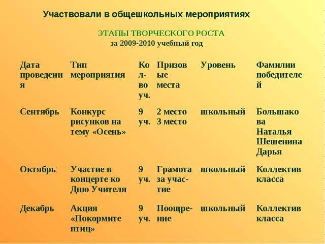 Участвовали в общешкольных мероприятиях ЭТАПЫ ТВОРЧЕСКОГО РОСТА за 2009-2010...