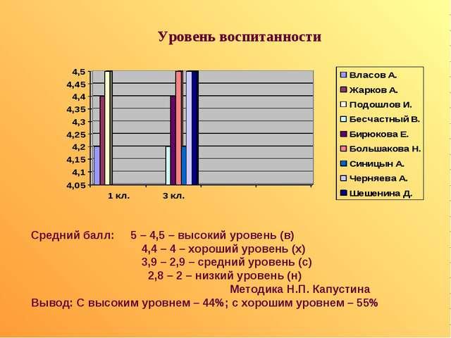 Уровень воспитанности Средний балл: 5 – 4,5 – высокий уровень (в) 4,4 – 4 –...