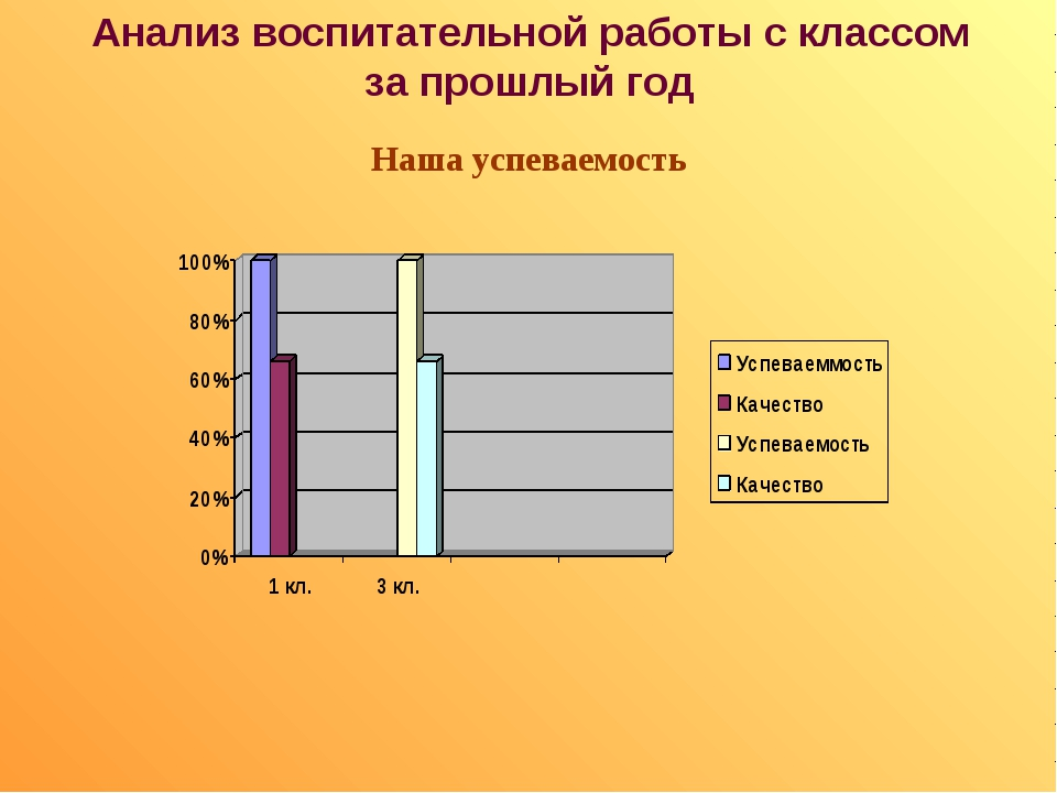 Анализ воспитательной работы с классом за прошлый год Наша успеваемость