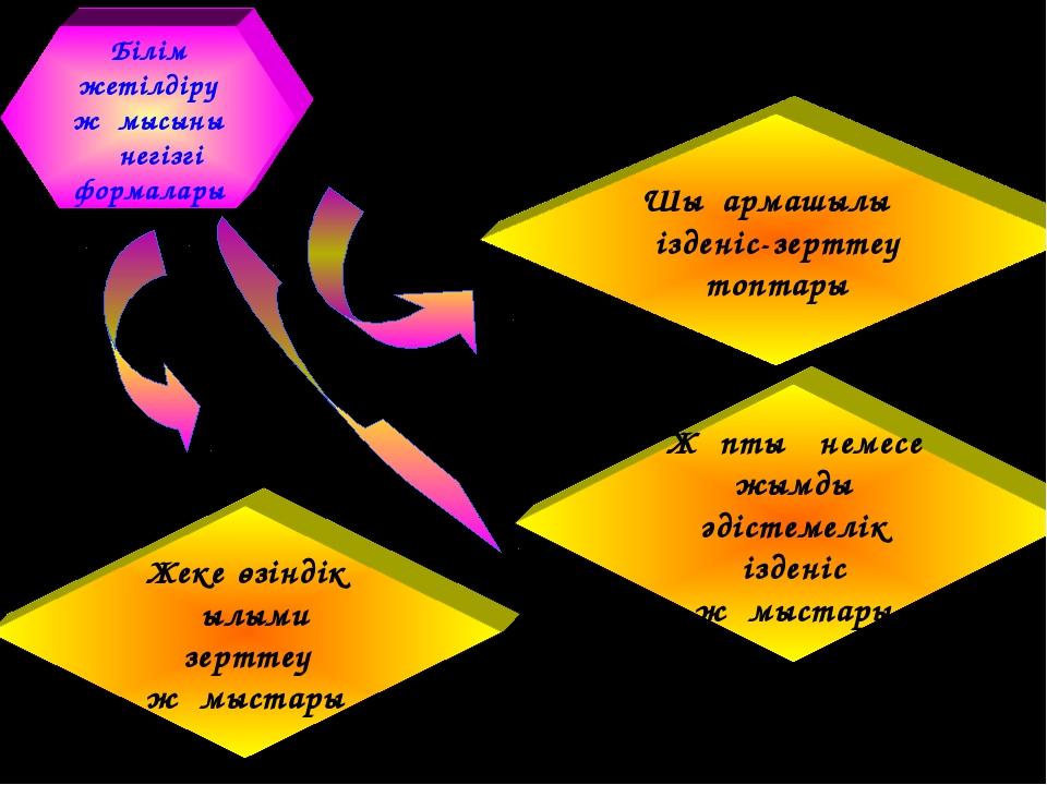 Білім жетілдіру жұмысының негізгі формалары Жұптық немесе ұжымдық әдістемелік...