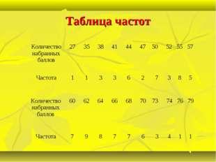 Таблица частот Количество набранных баллов 27353841444750525557 Час