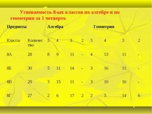 Успеваемость 8-ых классов по алгебре и по геометрии за 1 четверть ПредметыА