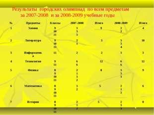 Результаты городских олимпиад по всем предметам за 2007-2008 и за 2008-2009