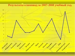 Результаты олимпиад за 2007-2008 учебный год.