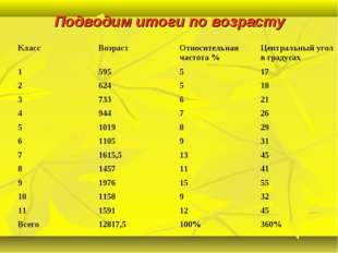 Подводим итоги по возрасту КлассВозрастОтносительная частота %Центральный