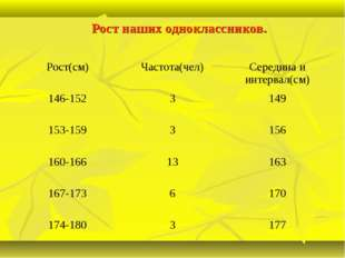 Рост наших одноклассников. Рост(см)Частота(чел)Середина и интервал(см) 146-