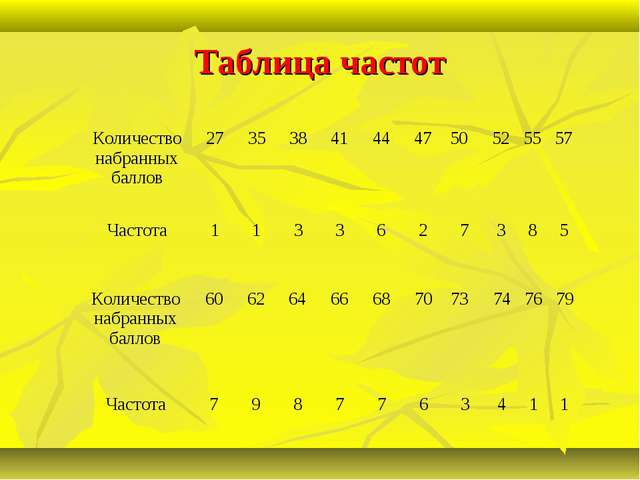 Таблица частот Количество набранных баллов 27353841444750525557 Час...