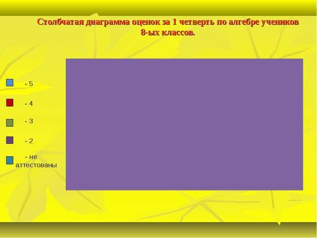 Столбчатая диаграмма оценок за 1 четверть по алгебре учеников 8-ых классов. -...