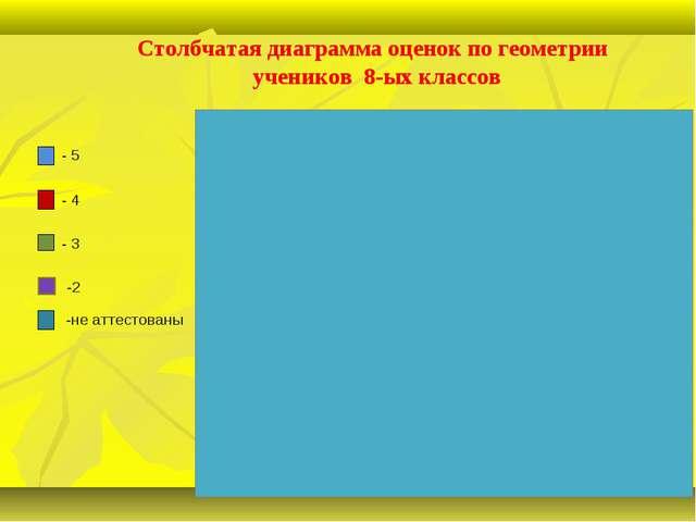 Столбчатая диаграмма оценок по геометрии учеников 8-ых классов - 4 - 3 -2 -н...