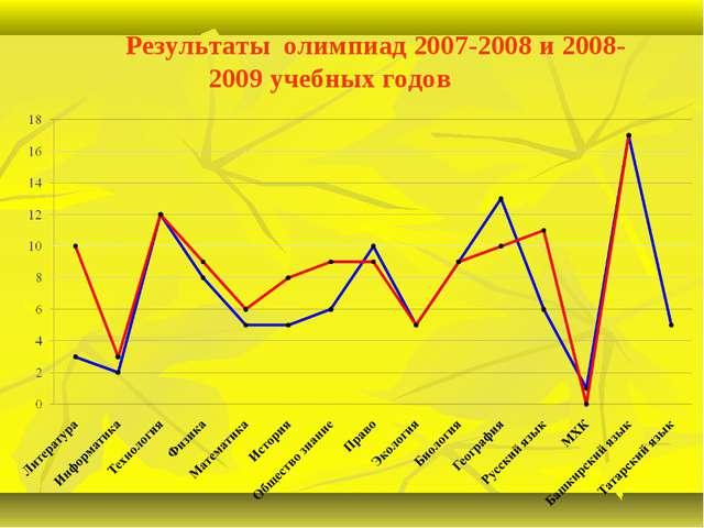 Результаты олимпиад 2007-2008 и 2008-2009 учебных годов