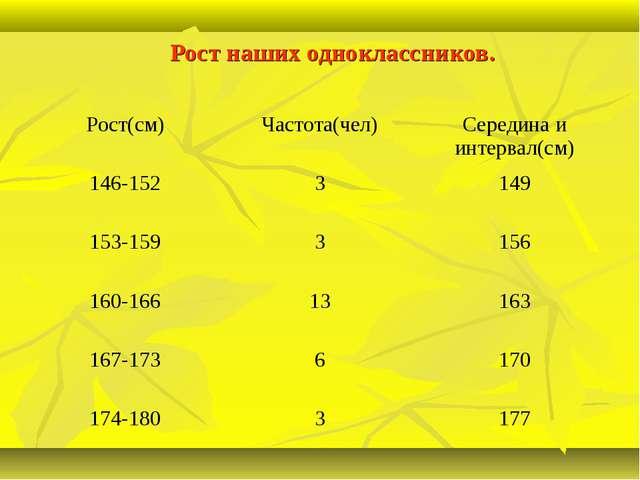 Рост наших одноклассников. Рост(см)Частота(чел)Середина и интервал(см) 146-...