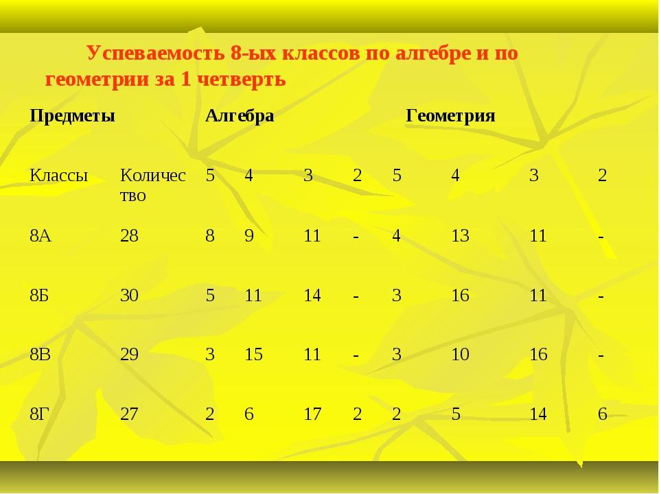 Успеваемость 8-ых классов по алгебре и по геометрии за 1 четверть ПредметыА...