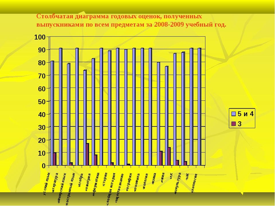 Столбчатая диаграмма годовых оценок, полученных выпускниками по всем предмета...