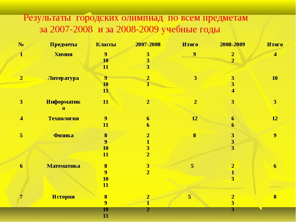 Результаты городских олимпиад по всем предметам за 2007-2008 и за 2008-2009...