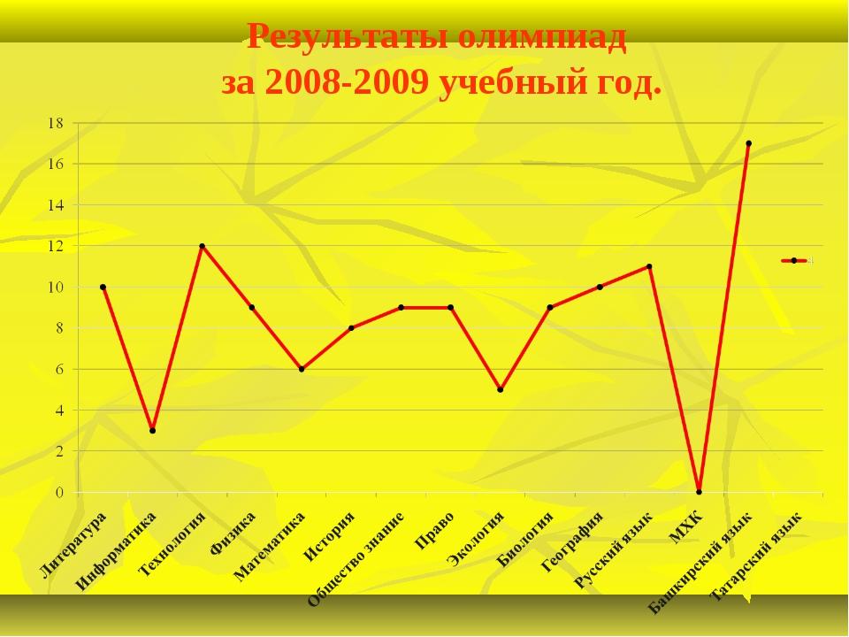 Результаты олимпиад за 2008-2009 учебный год.