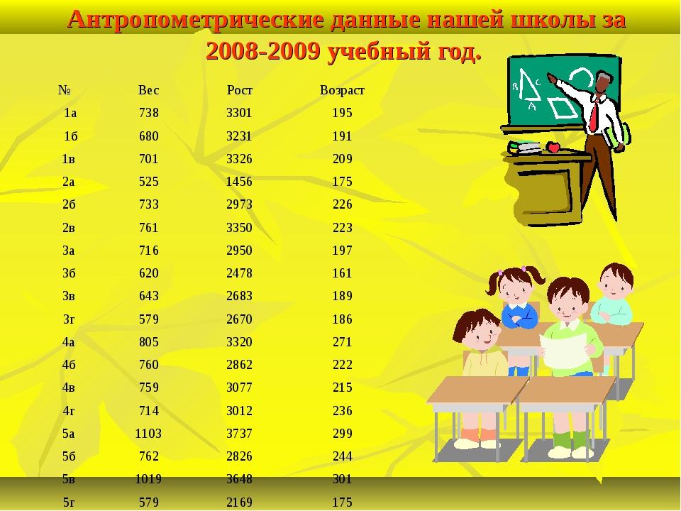 Антропометрические данные нашей школы за 2008-2009 учебный год. №ВесРостВо...