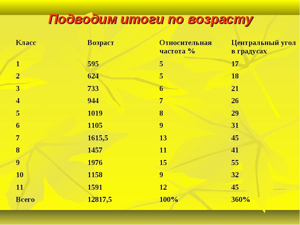 Подводим итоги по возрасту КлассВозрастОтносительная частота %Центральный...
