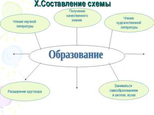 X.Составление схемы Чтение научной литературы Получение качественного знания