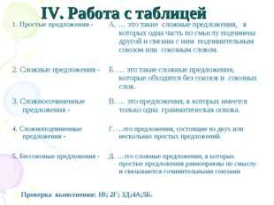 IV. Работа с таблицей Проверка выполнения: 1В; 2Г; 3Д;4А;5Б. 1. Простые предл