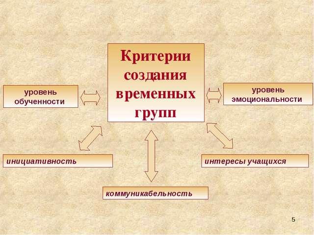 Критерии создания временных групп интересы учащихся уровень эмоциональности у...