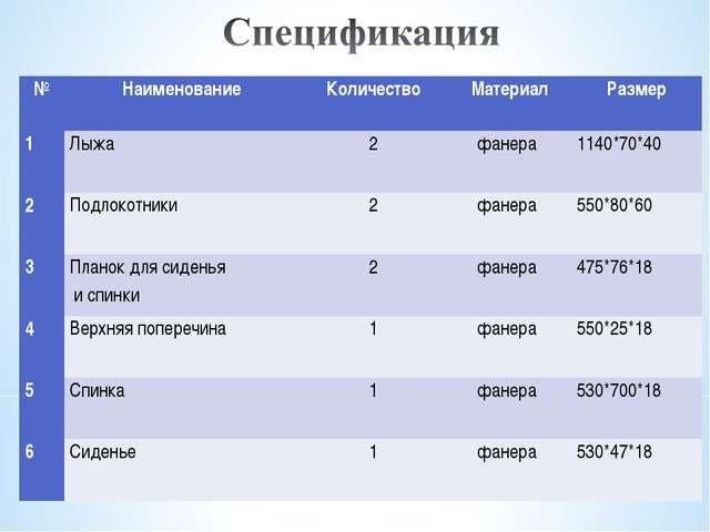 №НаименованиеКоличествоМатериалРазмер 1Лыжа2фанера 1140*70*40 2Подло...