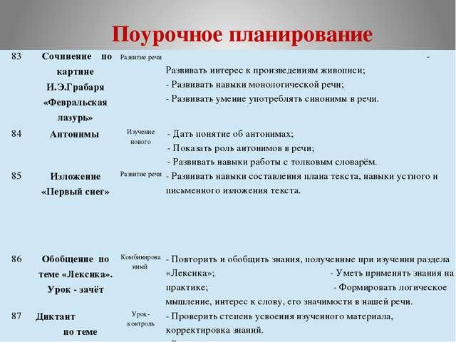 Поурочное планирование 83 Сочинение по картине И.Э.Грабаря«Февральская лазурь...