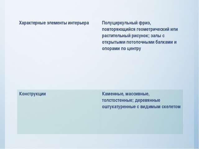 Характерные элементы интерьера Полуциркульный фриз, повторяющийся геометричес...