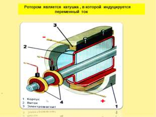 . Ротором является катушка , в которой индуцируется переменный ток