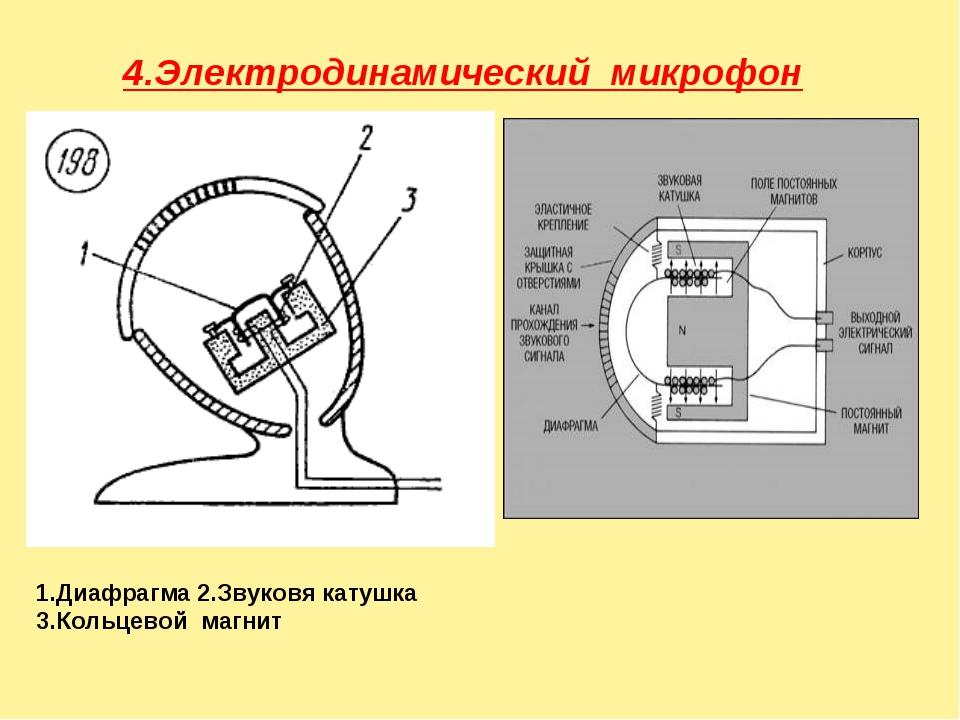 4.Электродинамический микрофон 1.Диафрагма 2.Звуковя катушка 3.Кольцевой маг...