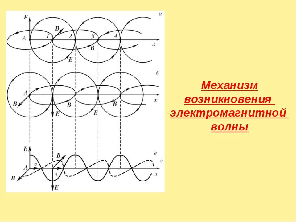 Механизм возникновения электромагнитной волны