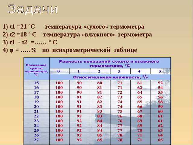 1) t1 =21 ºС температура «сухого» термометра 2) t2 =18 º С температура «влажн...