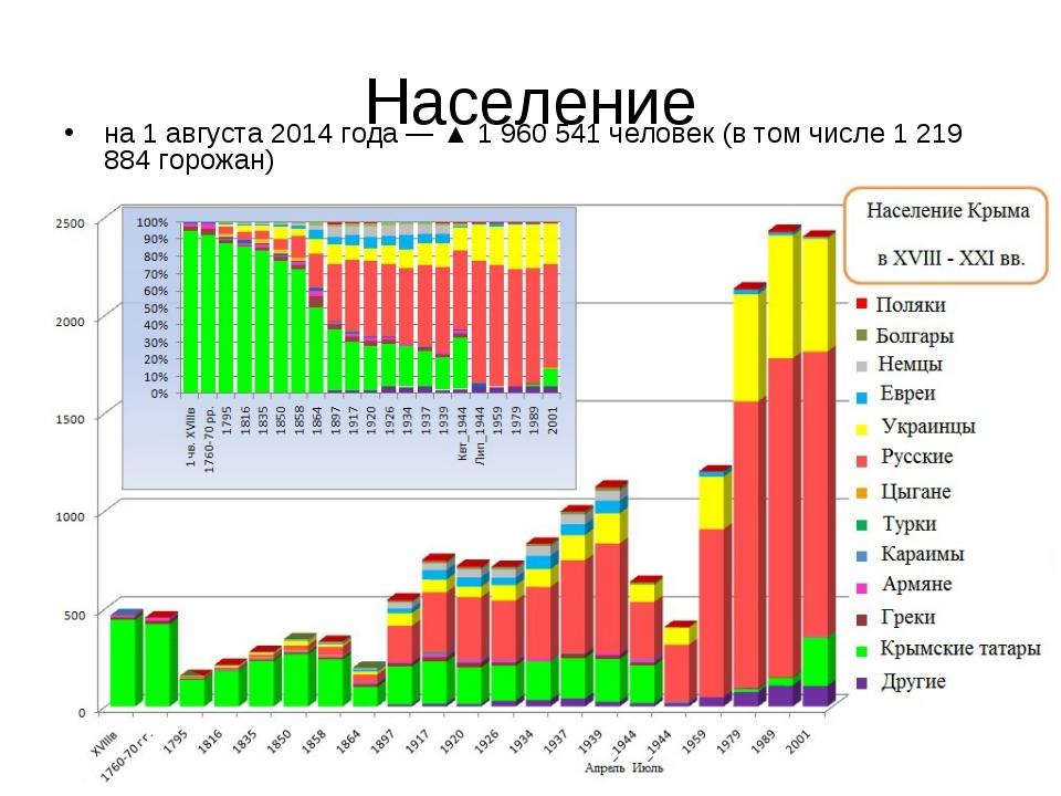 Население на 1 августа 2014 года —▲1 960 541 человек (в том числе 1 219 884...