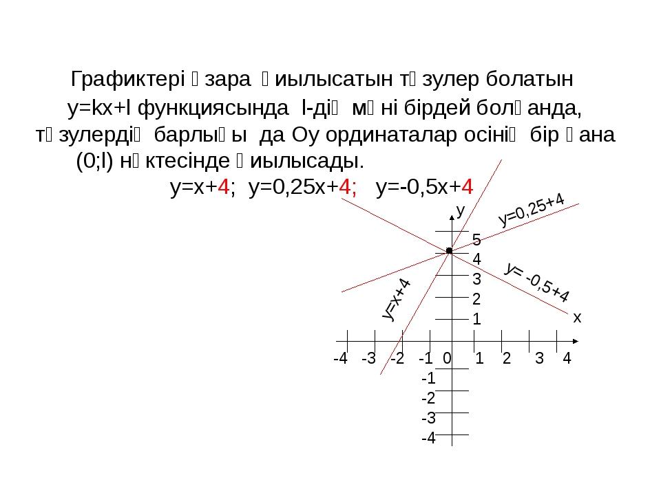 Графиктері өзара қиылысатын түзулер болатын y=kx+l функциясында l-дің мәні бі...
