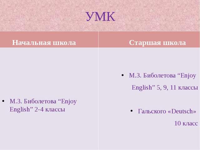 "УМК Начальная школа М.З. Биболетова ""Enjoy English"" 2-4 классы Старшая школа..."