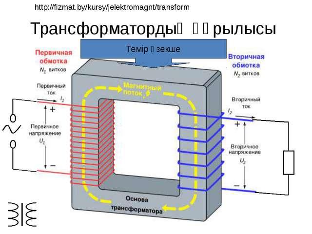 Трансформатордың құрылысы Темір өзекше http://fizmat.by/kursy/jelektromagnt/...
