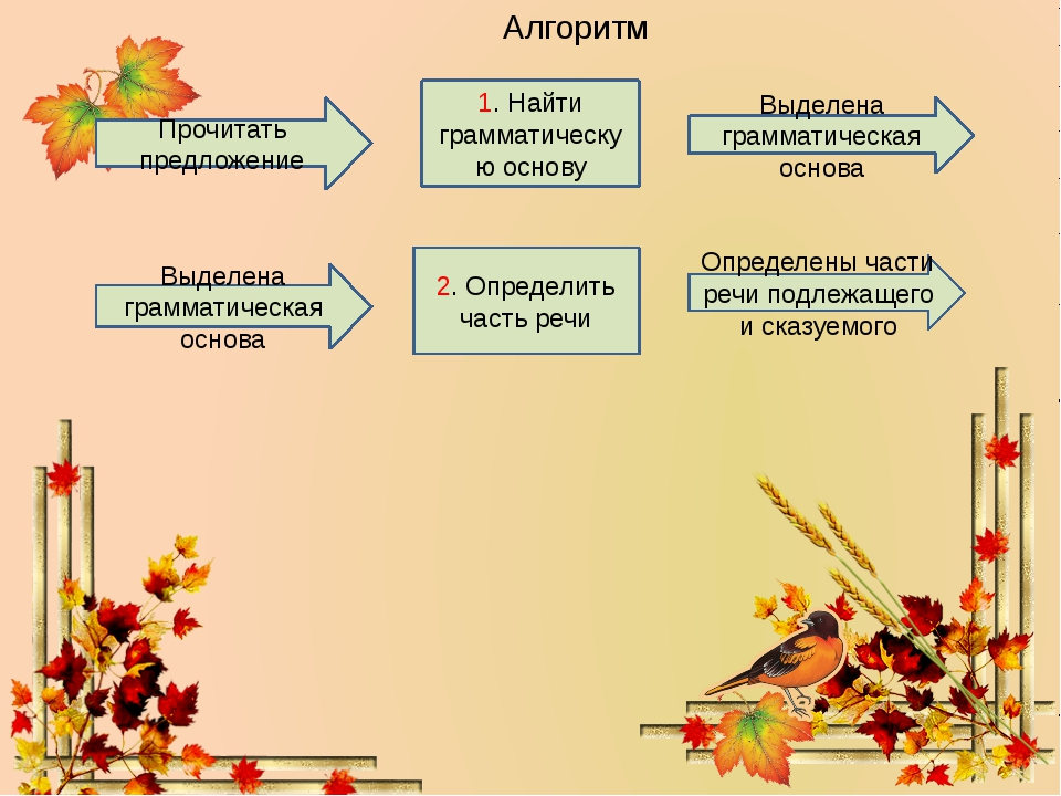 1. Найти грамматическую основу 2. Определить часть речи Алгоритм Прочитать пр...
