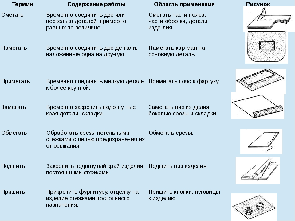 Термин Содержание работы Область применения Рисунок Сметать Временно соединит...